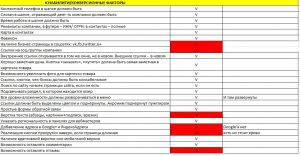 Аудит юзабилити и ком. факторов